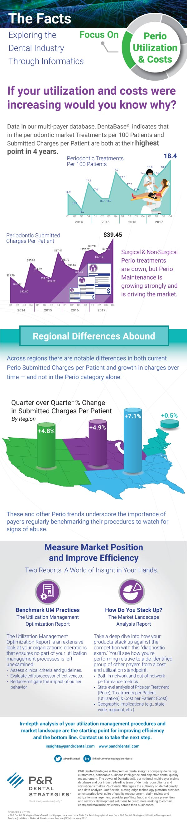 INFOGRAPHIC The Facts: Focus on Perio Utilization & Costs