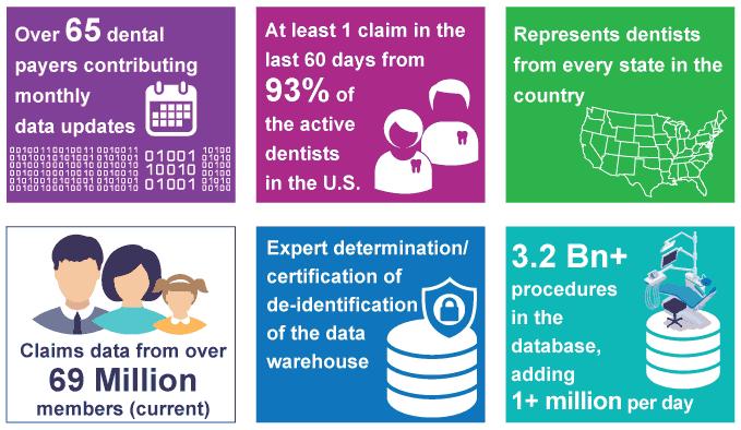 DentaBase data warehouse key Big Data statistics
