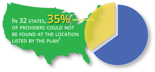In 32 states, 35% of providers could not be found at the location listed by the plan [1]