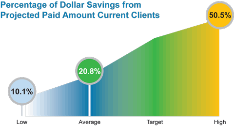 Percentage of dollar savings from Projected Paid Amount Current Clients